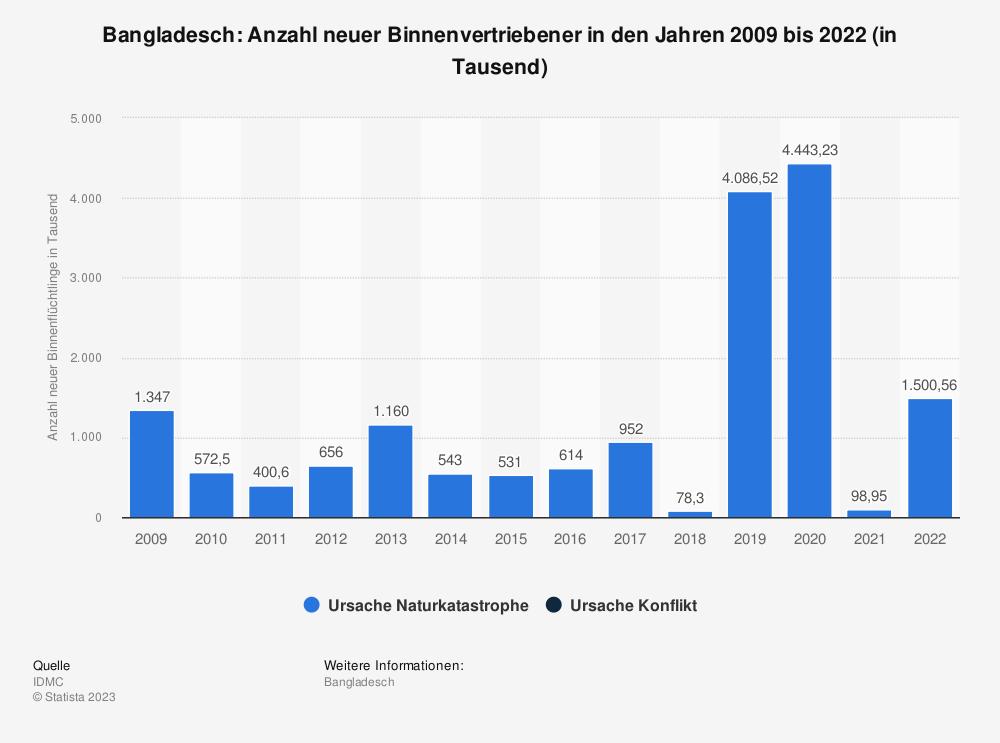 Statistik: Bangladesch: Anzahl neuer Binnenvertriebener in den Jahren 2009 bis 2019 (in Tausend) | Statista