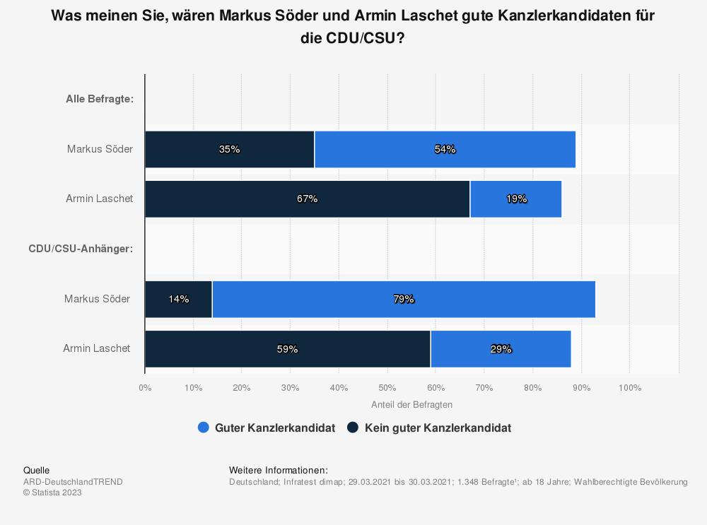 Statistik: Was meinen Sie, wären Markus Söder und Armin Laschet gute Kanzlerkandidaten für die CDU/CSU? | Statista