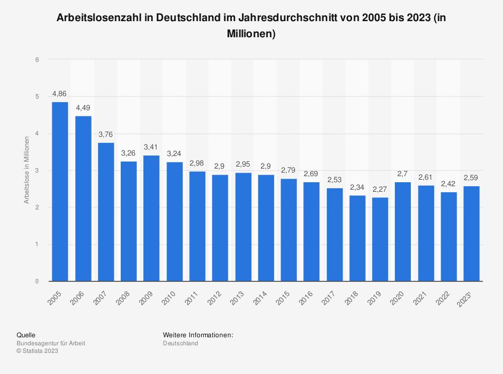 Statistik: Arbeitslosenzahl in Deutschland im Jahresdurchschnitt von 2004 bis 2019 (in Millionen) | Statista