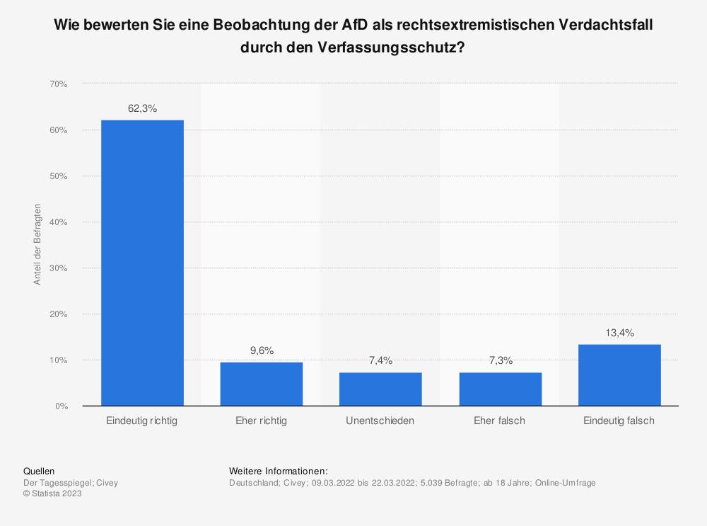 Statistik: Wie bewerten Sie eine Beobachtung der AfD durch den Verfassungsschutz?   Statista