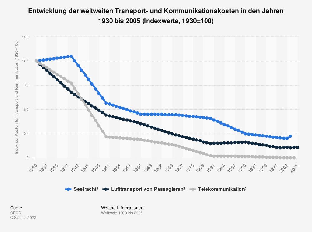 Statistik: Entwicklung der weltweiten Transport- und Kommunikationskosten in den Jahren 1930 bis 2005 (Indexwerte, 1930=100) | Statista
