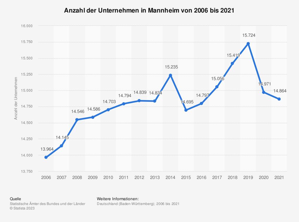 Statistik: Anzahl der Unternehmen in Mannheim von 2006 bis 2018   Statista