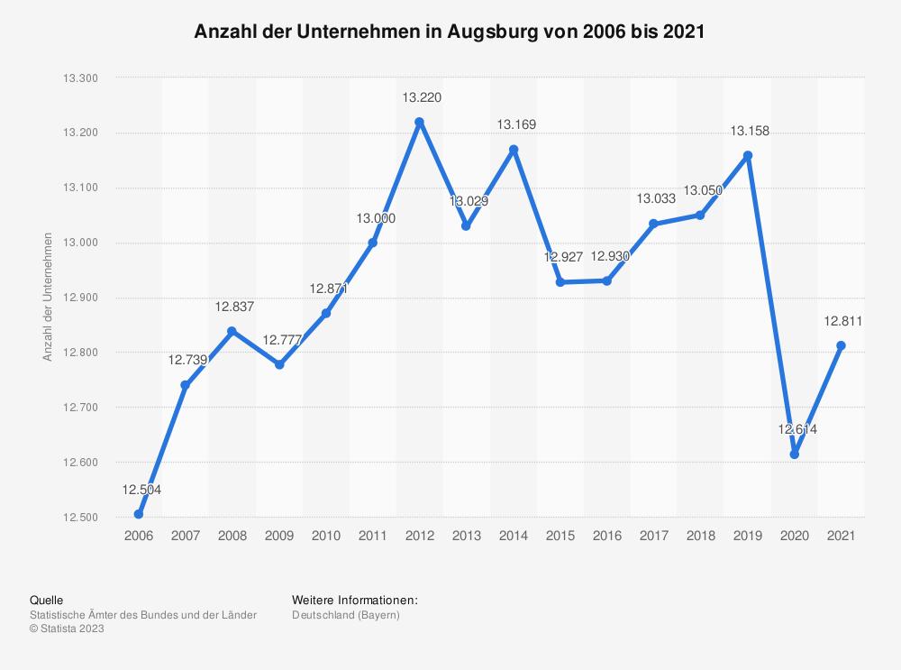 Statistik: Anzahl der Unternehmen in Augsburg von 2006 bis 2018 | Statista