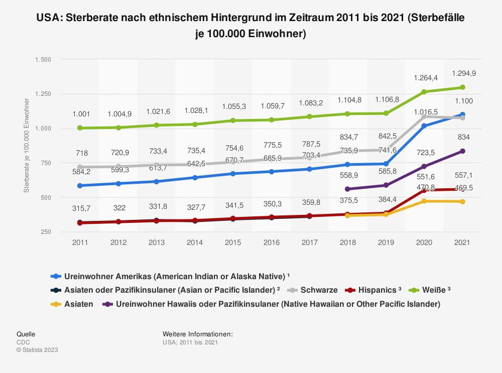 Statistik: USA: Sterberate nach ethnischem Hintergrund im Zeitraum 1999 bis 2019 (Sterbefälle je 100.000 Einwohner)   Statista