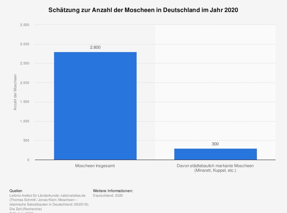 Statistik: Schätzung zur Anzahl der Moscheen in Deutschland im Jahr 2020 | Statista