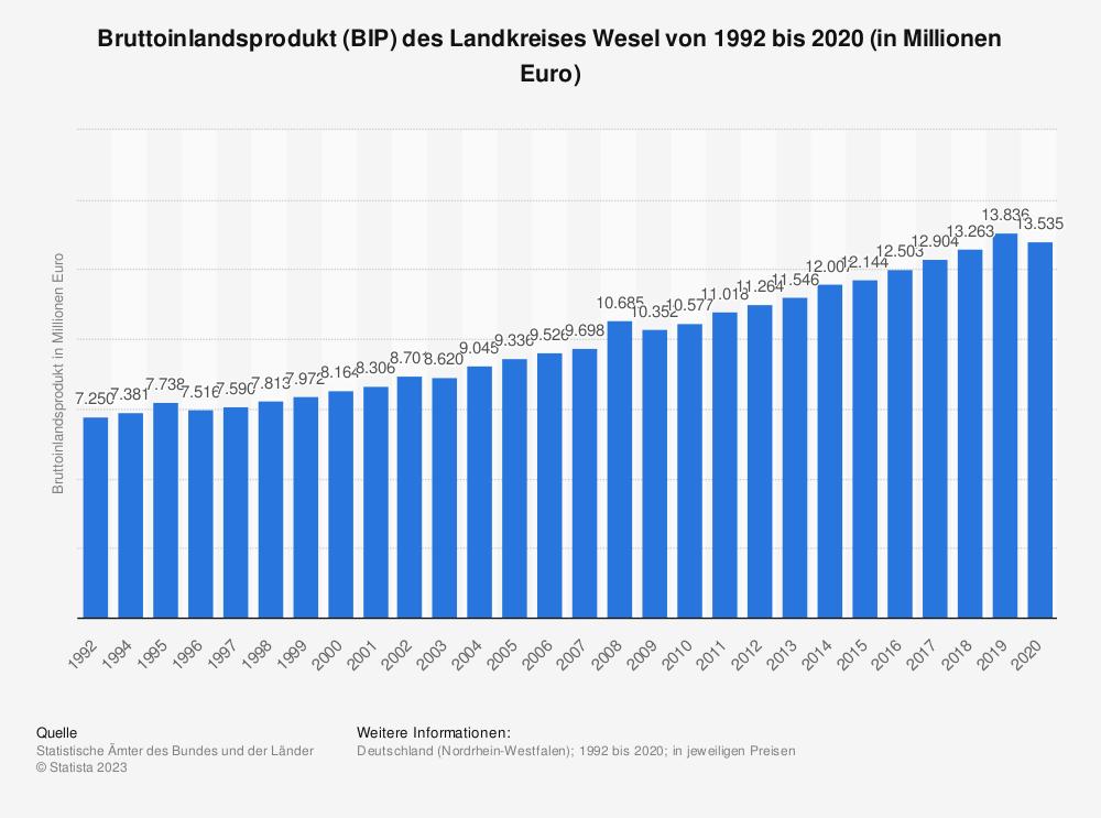 Statistik: Bruttoinlandsprodukt (BIP) des Landkreises Wesel von 1992 bis 2018 (in Millionen Euro) | Statista