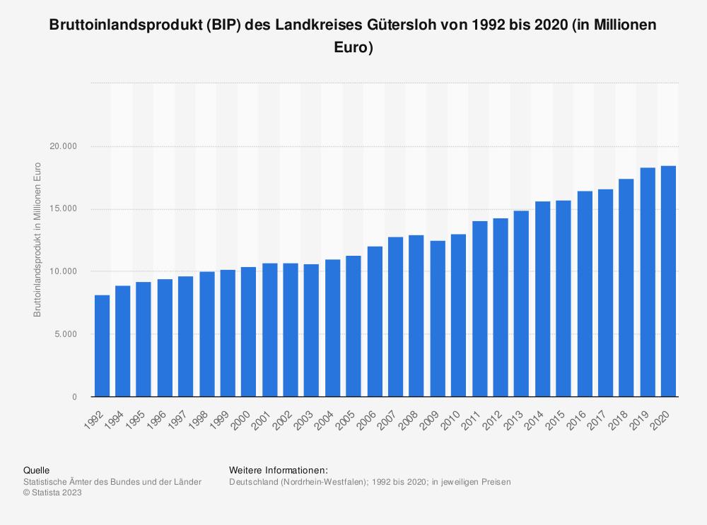 Statistik: Bruttoinlandsprodukt (BIP) des Landkreises Gütersloh von 1992 bis 2018 (in Millionen Euro) | Statista