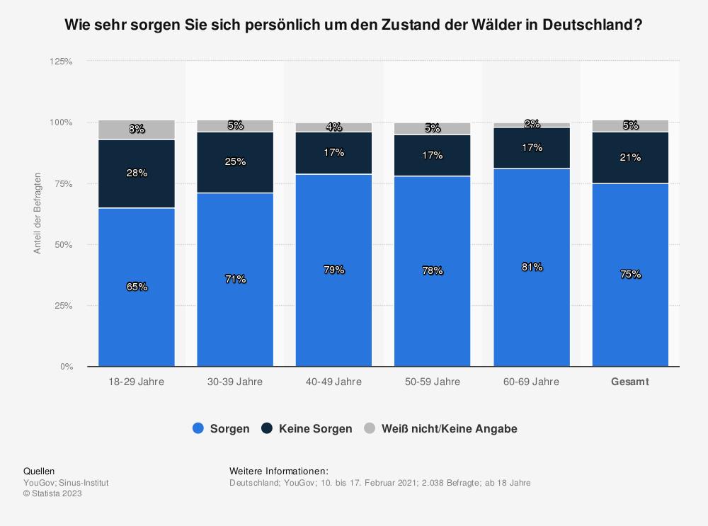Statistik: Wie sehr sorgen Sie sich persönlich um den Zustand der Wälder in Deutschland? | Statista