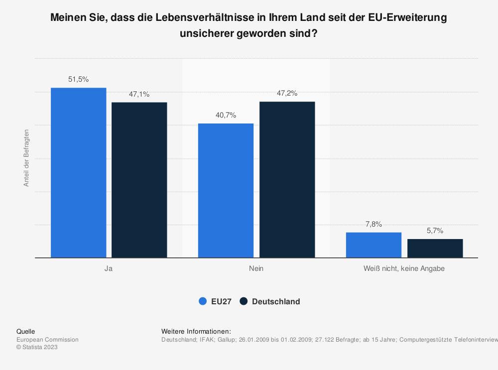 Statistik: Meinen Sie, dass die Lebensverhältnisse in Ihrem Land seit der EU-Erweiterung unsicherer geworden sind? | Statista