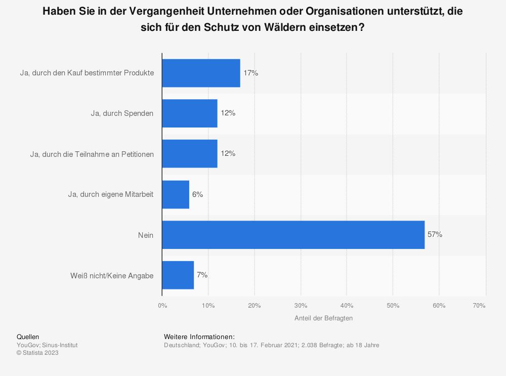 Statistik: Haben Sie in der Vergangenheit Unternehmen oder Organisationen unterstützt, die sich für den Schutz von Wäldern einsetzen? | Statista