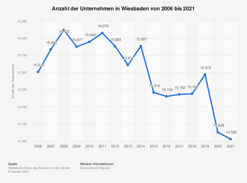 Statistik: Anzahl der Unternehmen in Wiesbaden von 2006 bis 2018 | Statista
