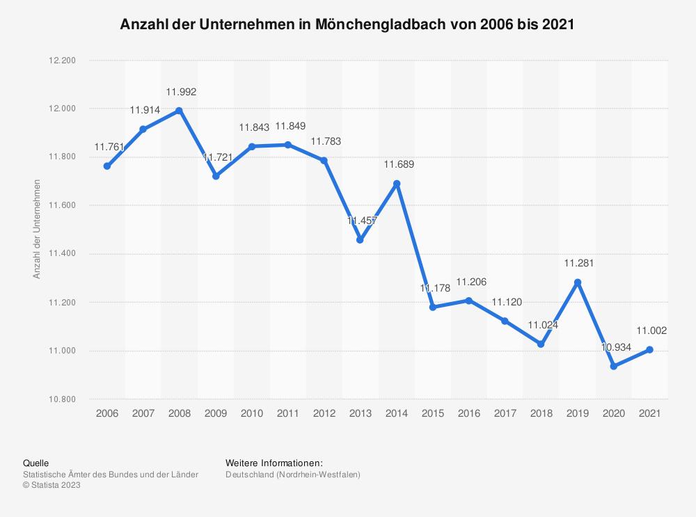 Statistik: Anzahl der Unternehmen in Mönchengladbach von 2006 bis 2018 | Statista