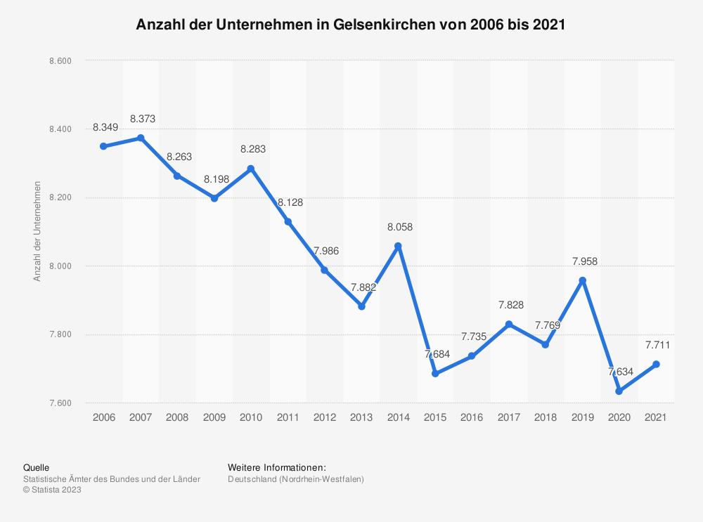 Statistik: Anzahl der Unternehmen in Gelsenkirchen von 2006 bis 2018   Statista