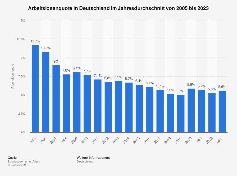 Statistik: Arbeitslosenquote in Deutschland im Jahresdurchschnitt von 2004 bis 2019 | Statista