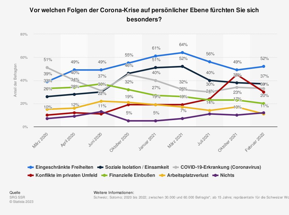 Statistik: Vor welchen Folgen der Corona-Krise auf persönlicher Ebene fürchten Sie sich besonders? | Statista