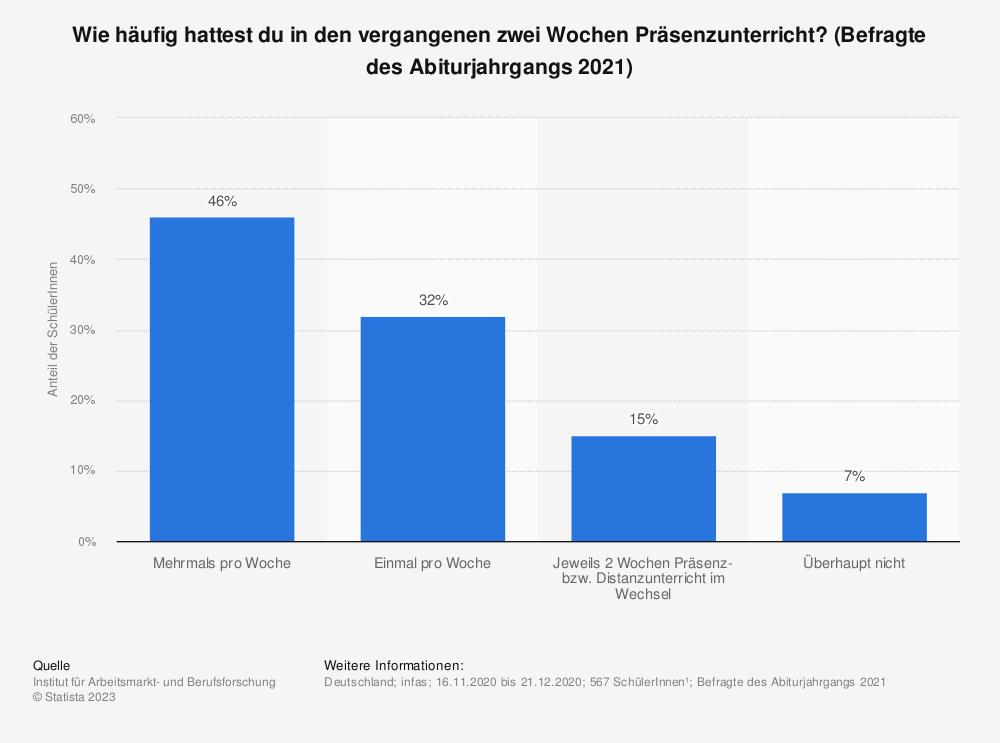 Statistik: Wie häufig hattest du in den vergangenen zwei Wochen Präsenzunterricht? (Befragte des Abiturjahrgangs 2021) | Statista