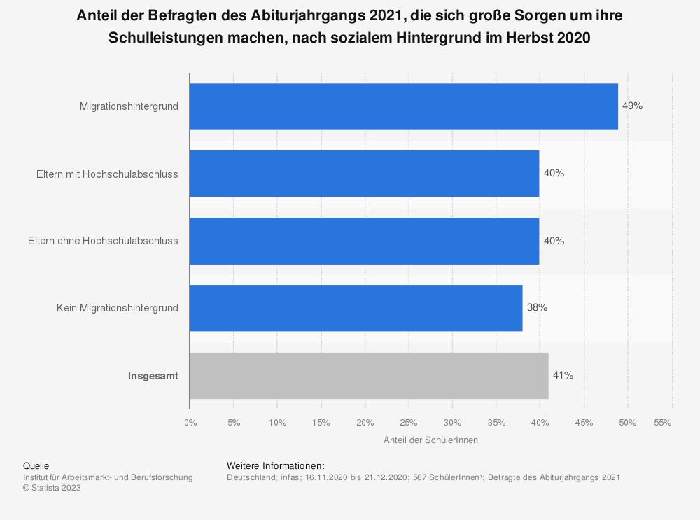 Statistik: Anteil der Befragten des Abiturjahrgangs 2021, die sich große Sorgen um ihre Schulleistungen machen, nach sozialem Hintergrund im Herbst 2020 | Statista