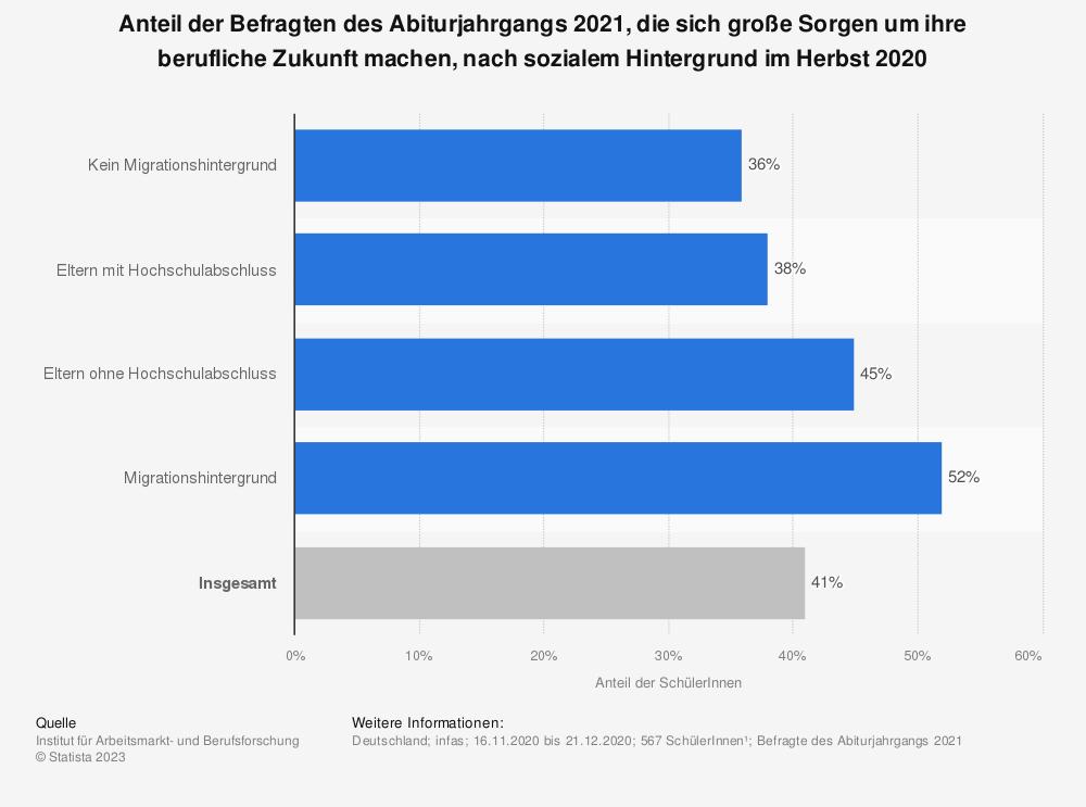 Statistik: Anteil der Befragten des Abiturjahrgangs 2021, die sich große Sorgen um ihre berufliche Zukunft machen, nach sozialem Hintergrund im Herbst 2020   Statista