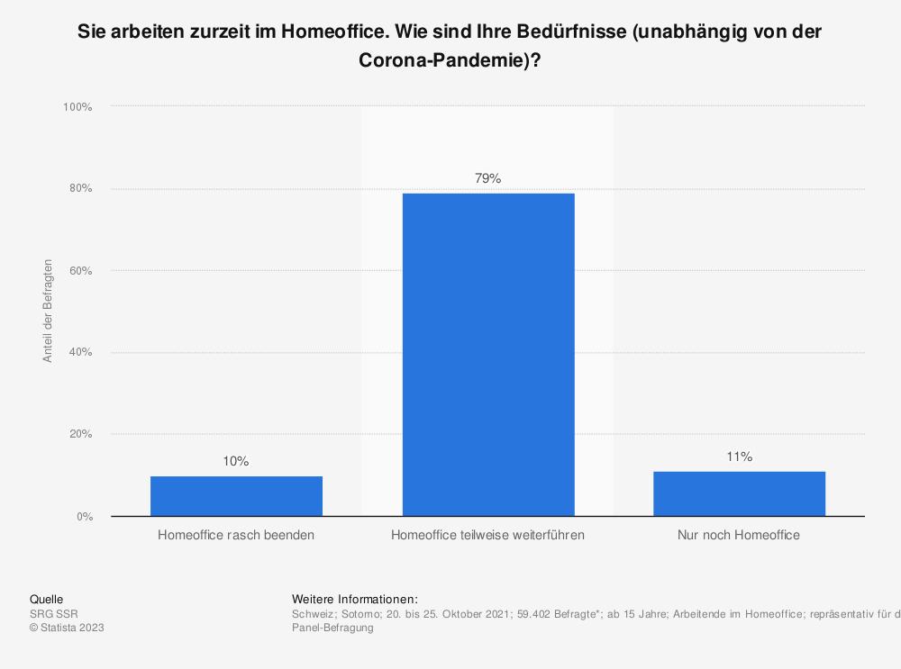 Statistik: Sie arbeiten zurzeit im Homeoffice. Wie sind Ihre Bedürfnisse (unabhängig von der Corona-Pandemie)? | Statista