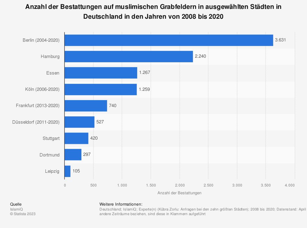 Statistik: Anzahl der Bestattungen auf muslimischen Grabfeldern in ausgewählten Städten in Deutschland in den Jahren von 2008 bis 2020 | Statista