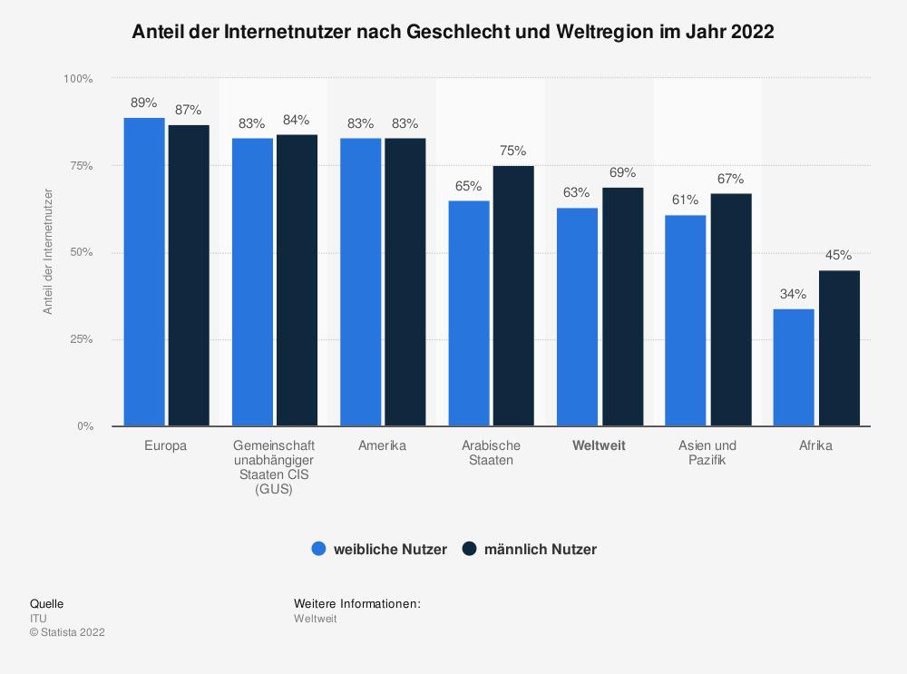 Statistik: Anteil der Internetnutzer nach Geschlecht und Weltregion im Jahr 2019 | Statista