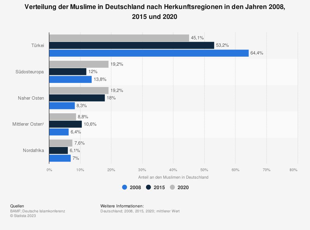 Statistik: Verteilung der Muslime in Deutschland nach Herkunftsregionen in den Jahren 2008, 2015 und 2020 | Statista
