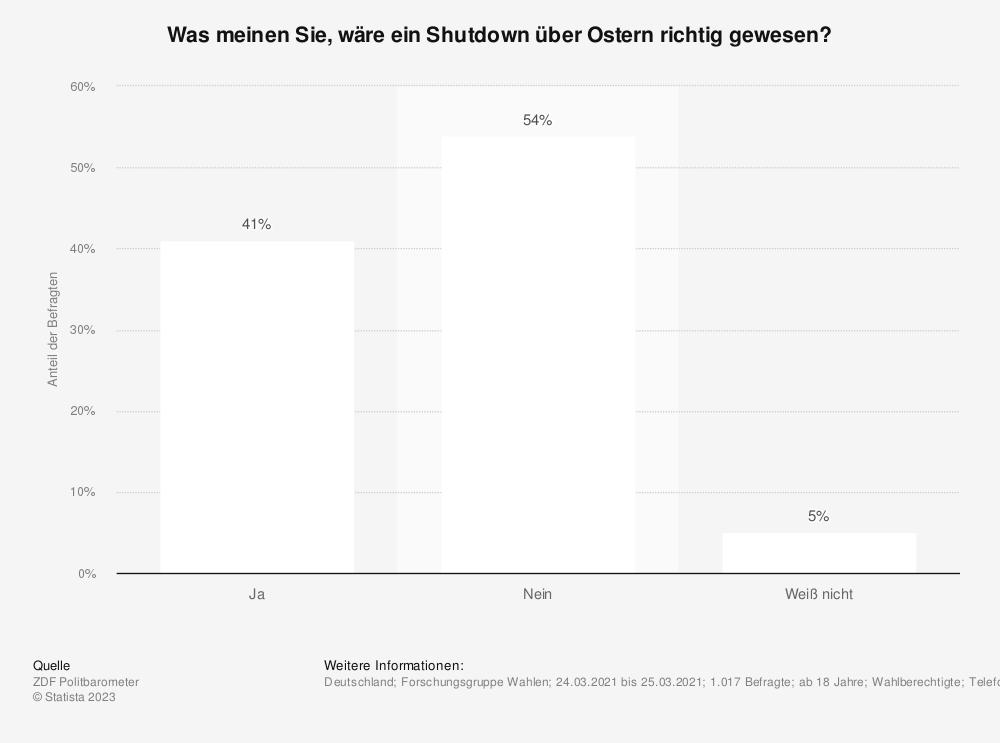 Statistik: Was meinen Sie, wäre ein Shutdown über Ostern richtig gewesen? | Statista