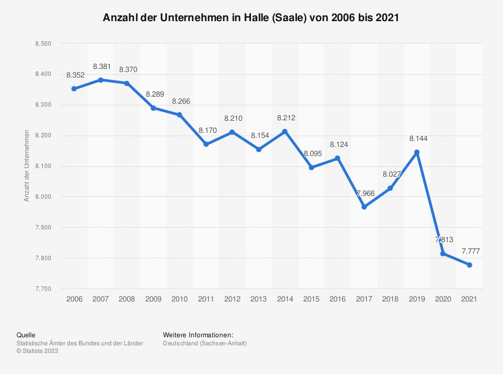 Statistik: Anzahl der Unternehmen in Halle (Saale) von 2006 bis 2018 | Statista