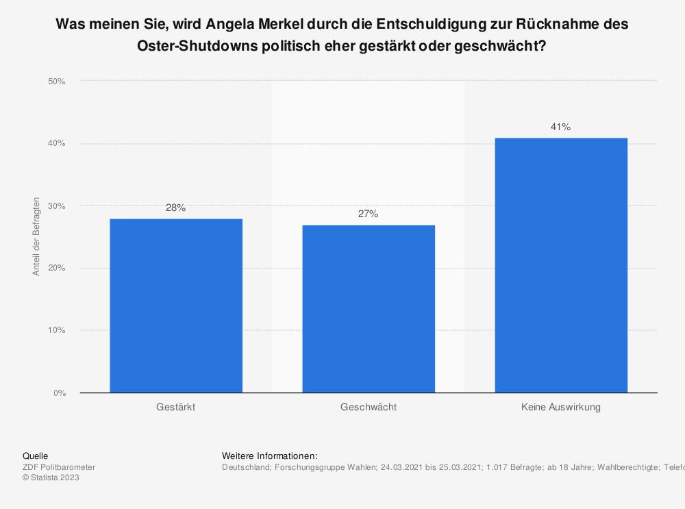 Statistik: Was meinen Sie, wird Angela Merkel durch die Entschuldigung zur Rücknahme des Oster-Shutdowns politisch eher gestärkt oder geschwächt?  | Statista