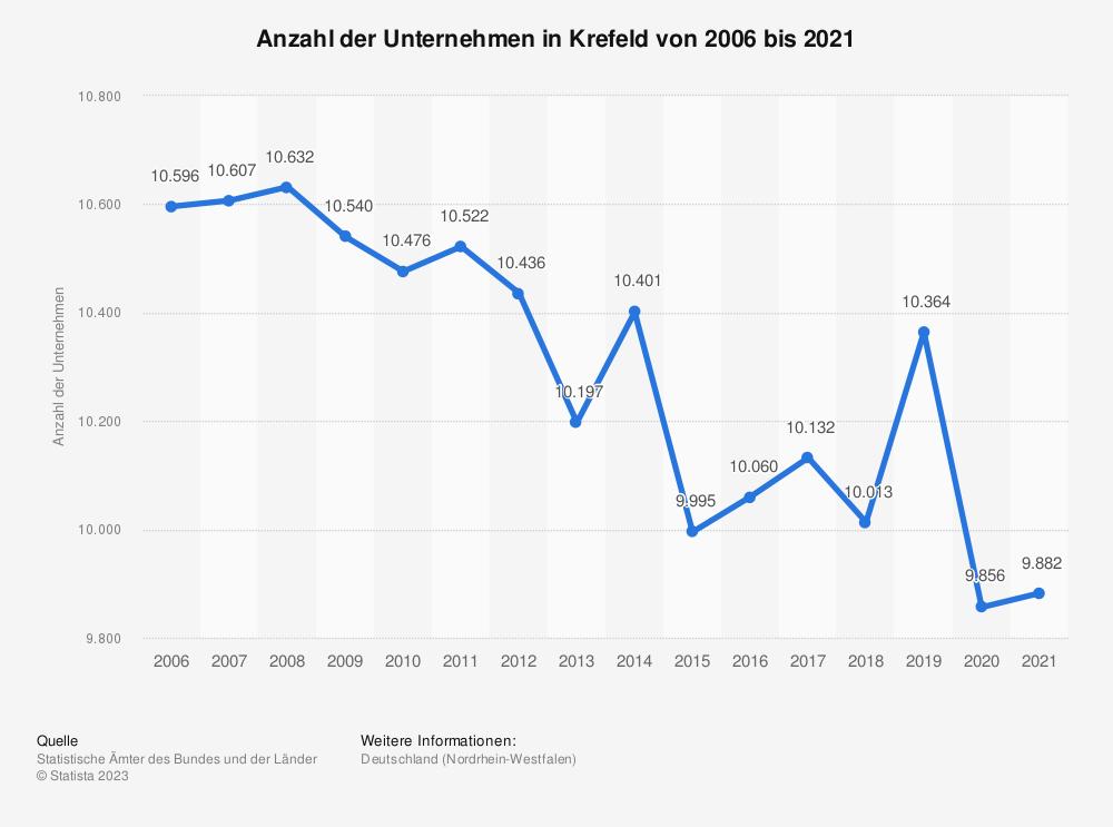 Statistik: Anzahl der Unternehmen in Krefeld von 2006 bis 2018 | Statista