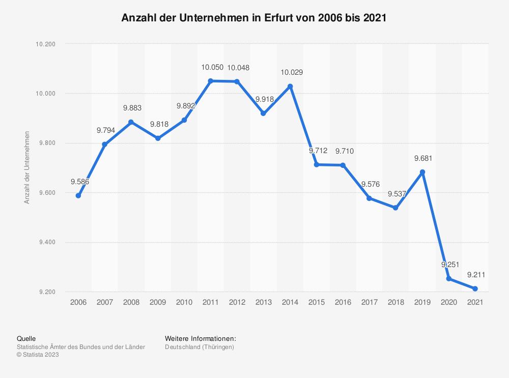 Statistik: Anzahl der Unternehmen in Erfurt von 2006 bis 2018 | Statista