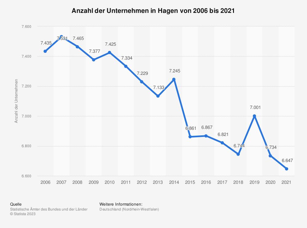 Statistik: Anzahl der Unternehmen in Hagen von 2006 bis 2018 | Statista
