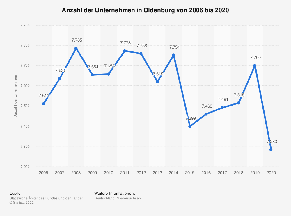 Statistik: Anzahl der Unternehmen in Oldenburg von 2006 bis 2018   Statista