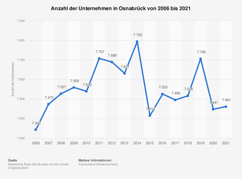 Statistik: Anzahl der Unternehmen in Osnabrück von 2006 bis 2018   Statista