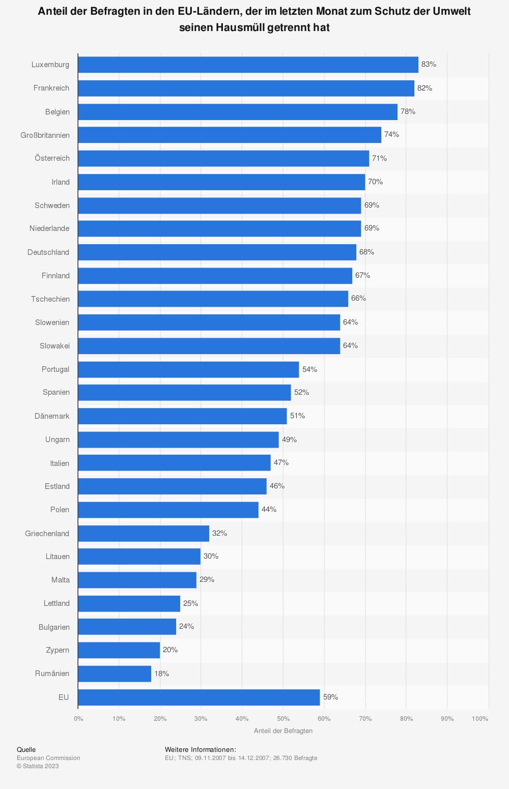 Statistik: Anteil der Befragten in den EU-Ländern, der im letzten Monat zum Schutz der Umwelt seinen Hausmüll getrennt hat | Statista