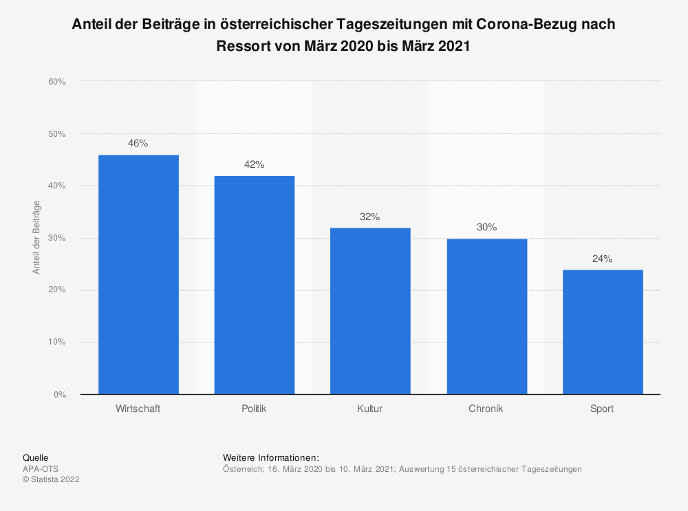 Statistik: Anteil der Beiträge in österreichischer Tageszeitungen mit Corona-Bezug nach Ressort von März 2020 bis März 2021 | Statista