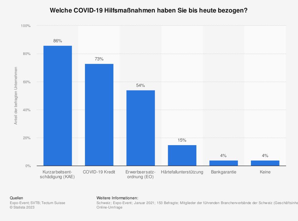 Statistik: Welche COVID-19 Hilfsmaßnahmen haben Sie bis heute bezogen? | Statista