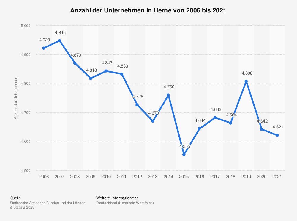 Statistik: Anzahl der Unternehmen in Herne von 2006 bis 2018 | Statista