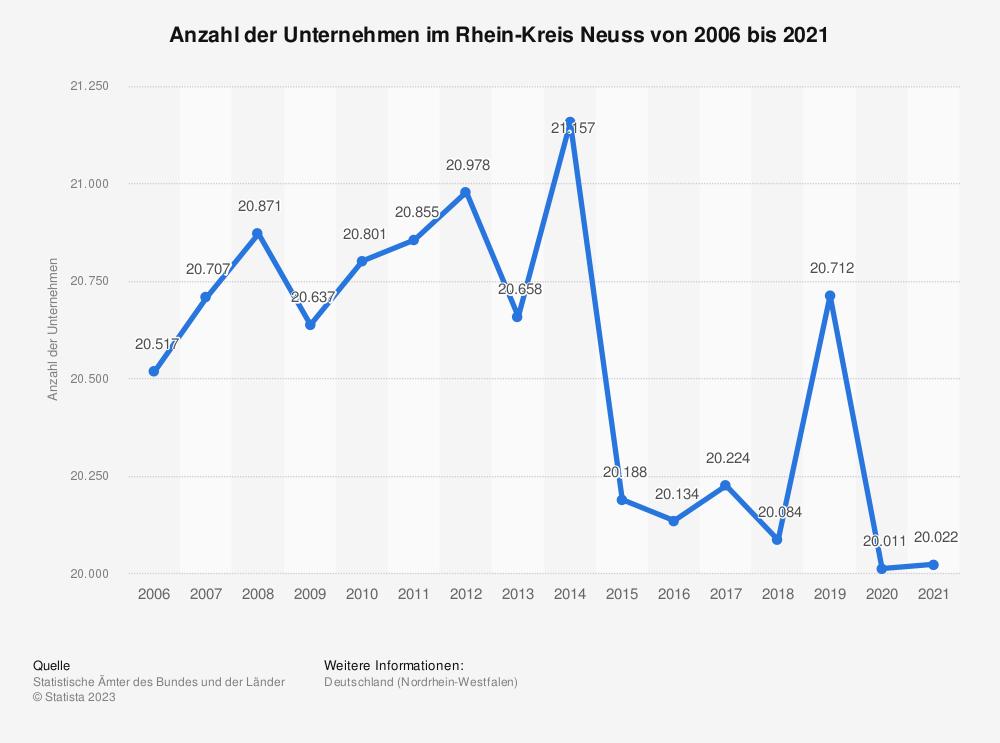 Statistik: Anzahl der Unternehmen im Rhein-Kreis Neuss von 2006 bis 2018 | Statista