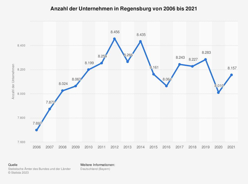 Statistik: Anzahl der Unternehmen in Regensburg von 2006 bis 2018 | Statista