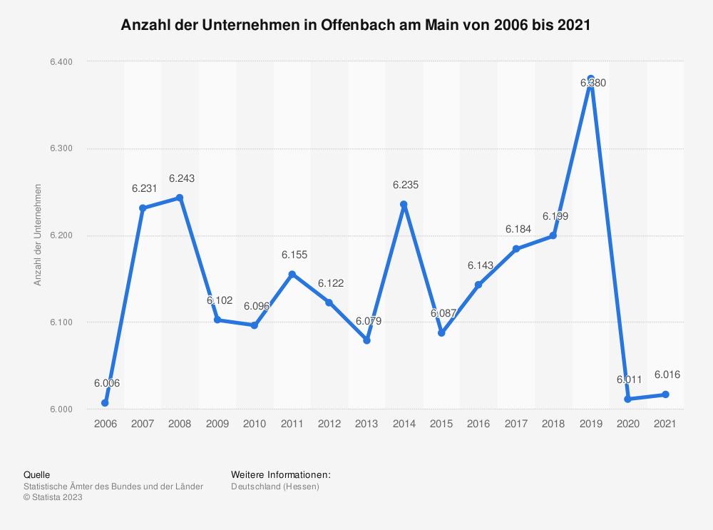 Statistik: Anzahl der Unternehmen in Offenbach am Main von 2006 bis 2018 | Statista
