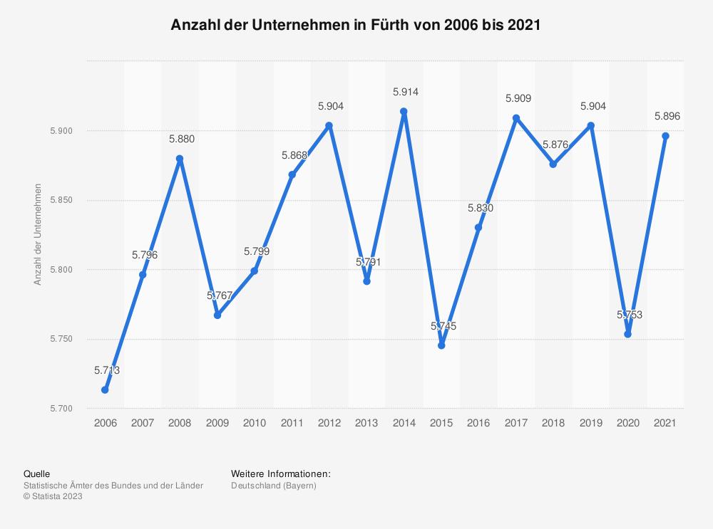 Statistik: Anzahl der Unternehmen in Fürth von 2006 bis 2018 | Statista