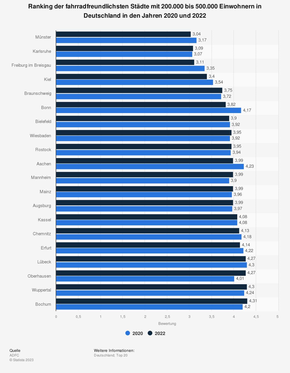 Statistik: Ranking der fahrradfreundlichsten Städte mit 200.000 bis 500.000 Einwohnern in Deutschland im Jahr 2020   Statista
