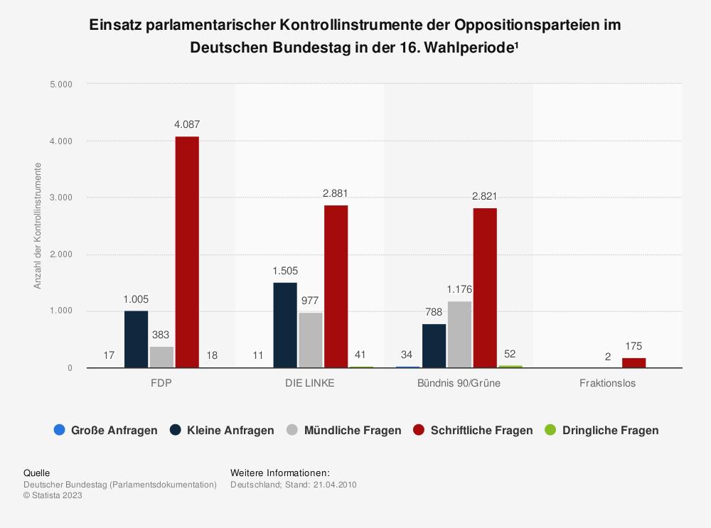 Statistik: Einsatz parlamentarischer Kontrollinstrumente der Oppositionsparteien im Deutschen Bundestag in der 16. Wahlperiode¹ | Statista