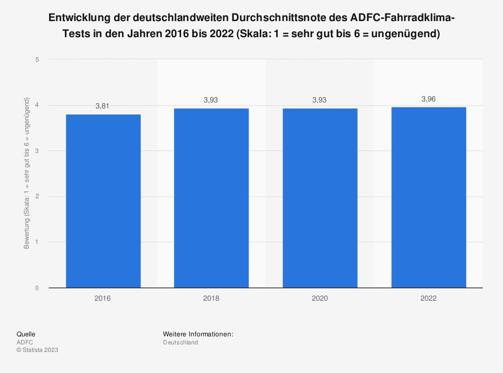 Statistik: Entwicklung der deutschlandweiten Durchschnittsnote des ADFC-Fahrradklima-Tests in den Jahren 2016 bis 2020 (Skala: 1 = sehr gut bis 6 = ungenügend)   Statista