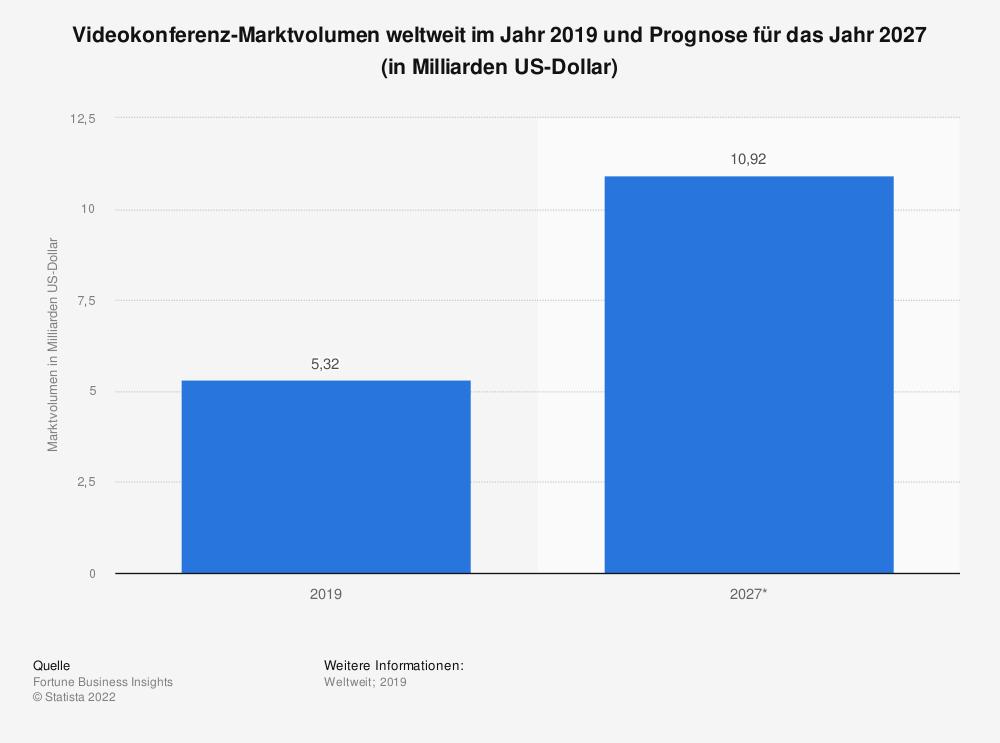 Statistik: Videokonferenz-Marktvolumen weltweit im Jahr 2019 und Prognose für das Jahr 2027 (in Milliarden US-Dollar)   Statista