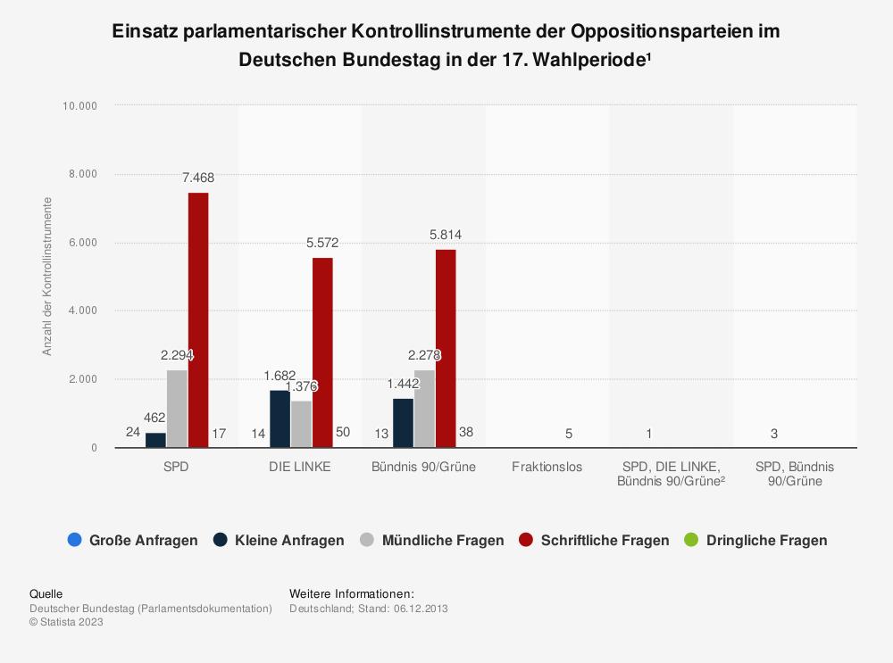 Statistik: Einsatz parlamentarischer Kontrollinstrumente der Oppositionsparteien im Deutschen Bundestag in der 17. Wahlperiode¹   Statista