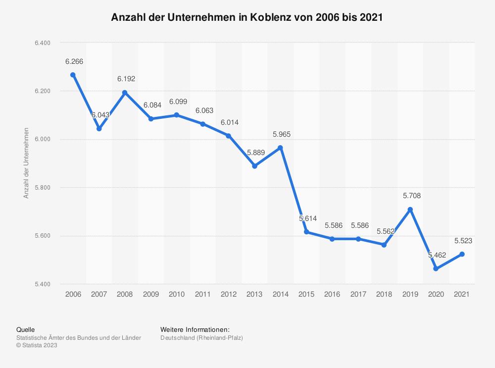 Statistik: Anzahl der Unternehmen in Koblenz von 2006 bis 2018   Statista