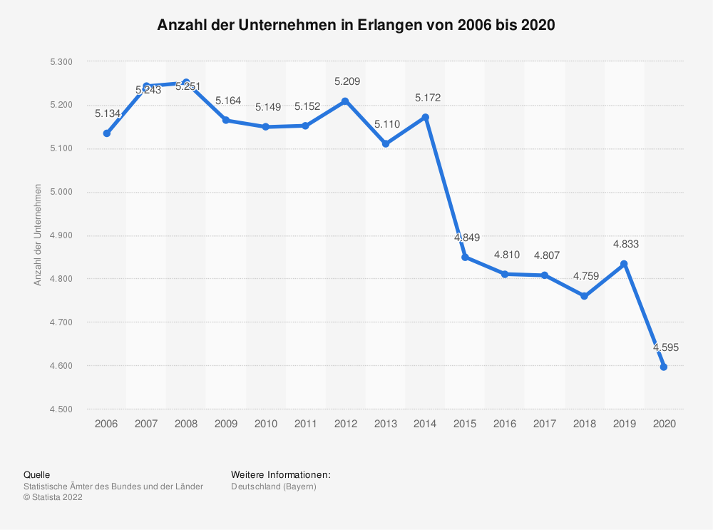 Statistik: Anzahl der Unternehmen in Erlangen von 2006 bis 2018   Statista