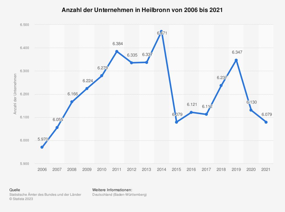 Statistik: Anzahl der Unternehmen in Heilbronn von 2006 bis 2018 | Statista